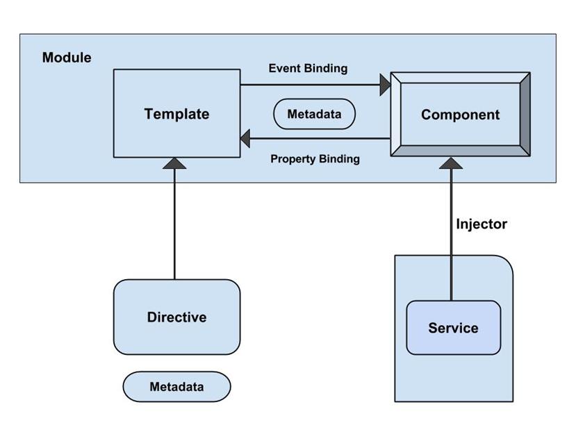 Angular2 Architecture